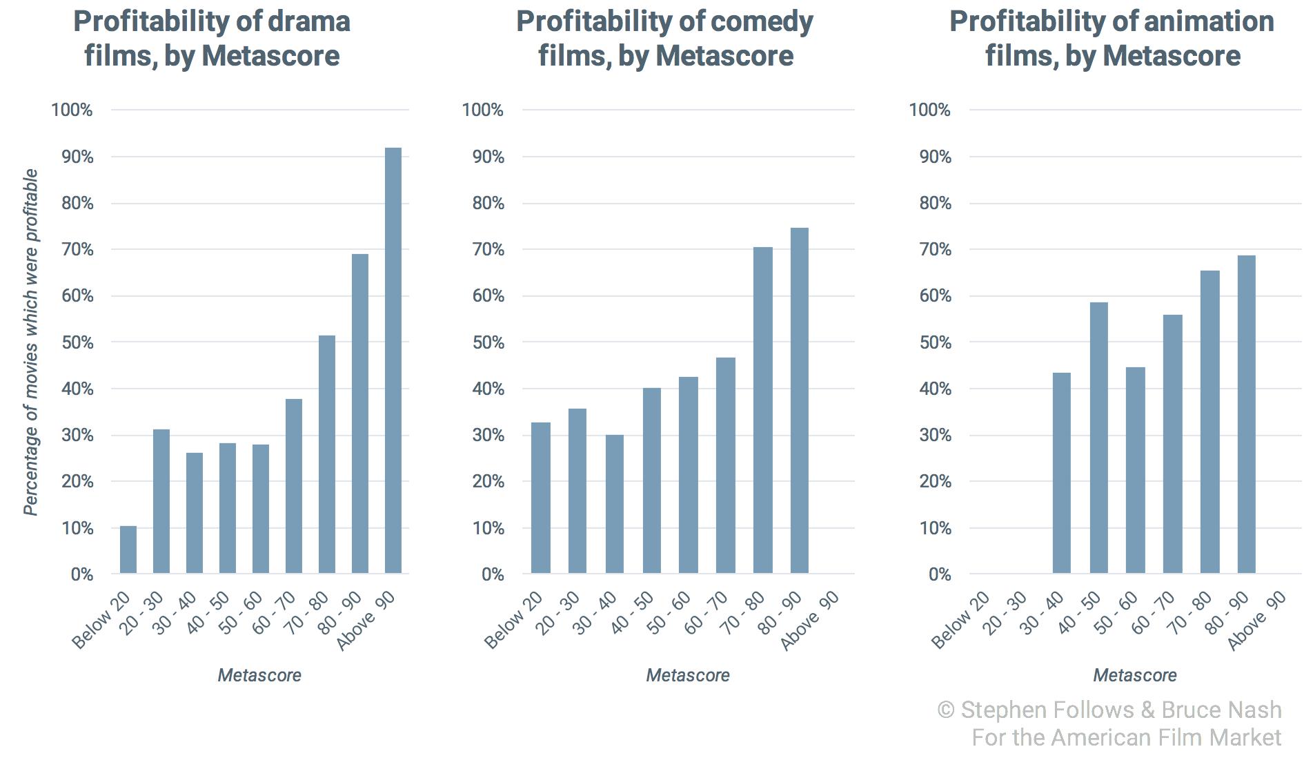 Good-movie-profitability